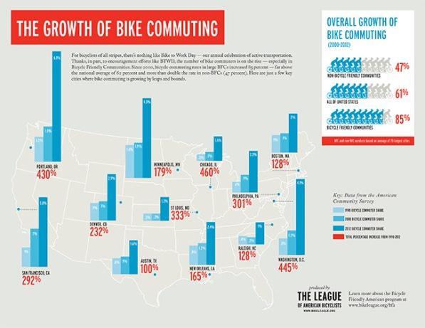 Growth of Bike Commuting